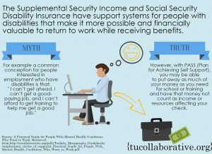 link to meme on supplemental security income and social security disability insurance