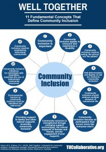 link to info-graphic on 11 Concepts That Define Community Inclusion