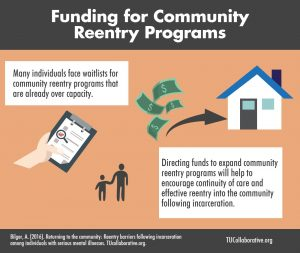 link to meme on Funding for Community Reentry Programs