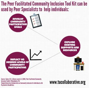 link to meme Peer Facilitated Community Inclusion Tool kit