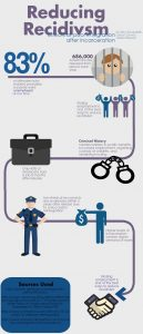 link to info-graphic on reducing recidivism