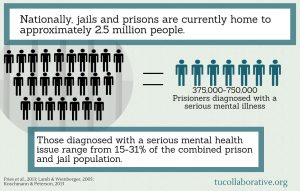 link to meme on Jails and Prisons in America